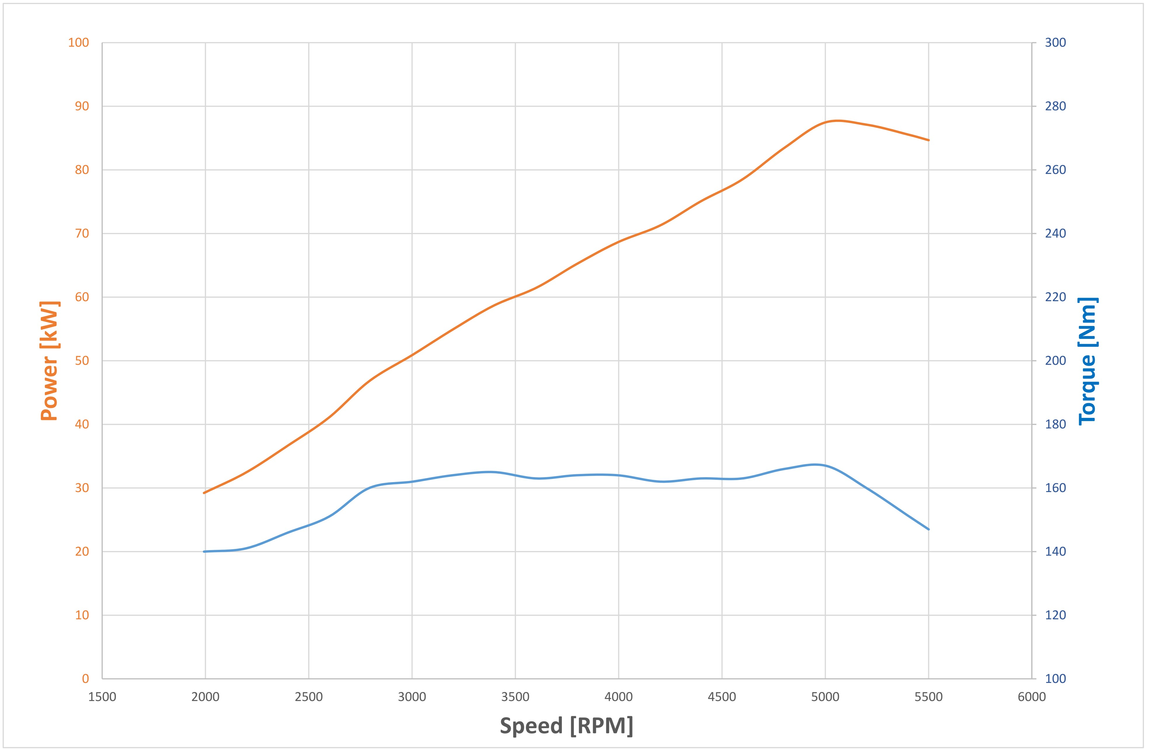 CMD22 curve engine-performance-cmd-avio-aircraft-engines-motori-aerei-loncin-produzione-vendita-caserta-campania-made-in-italy